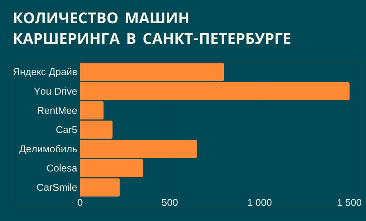 Компании каршеринга в Санкт-Петербурге